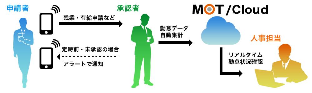 勤怠管理システム MOTクラウド勤怠管理システム概要